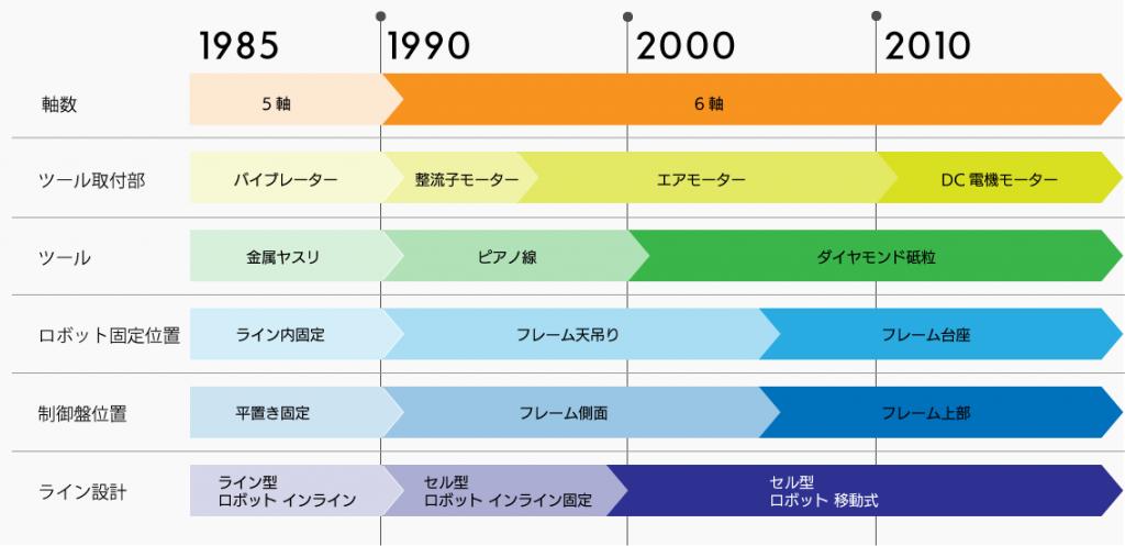 周辺技術の進化